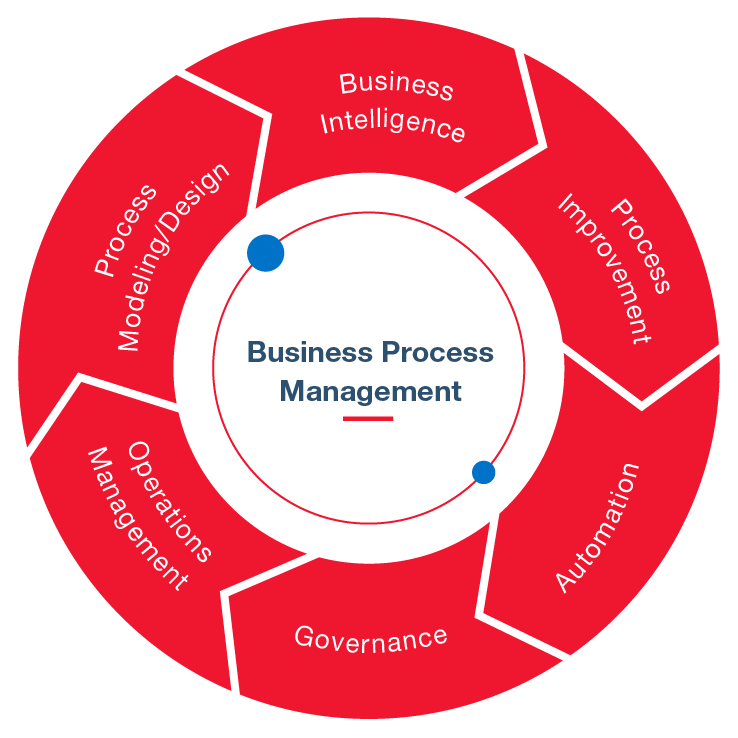 ECONS Group Solutions Based on Excellence BPM